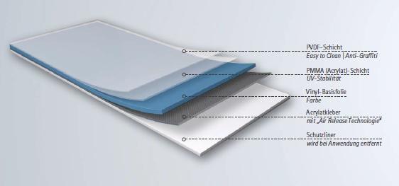 Fassadenfolie - Aufbau der Schichten