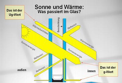 Prinzip Wärmereflektion mit Sonnenschutzfolien für Fenster - Protecfolien.de